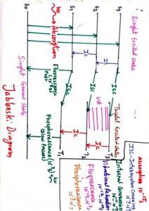 Jablonski Diagram In Hindi