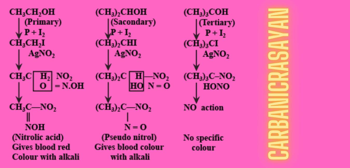 विक्टर मेयर विधि द्वारा 1°,2° और 3° अल्कोहल में अंतर बताईये |