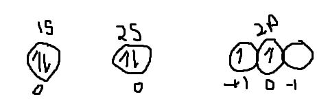 Term Symbols Examples