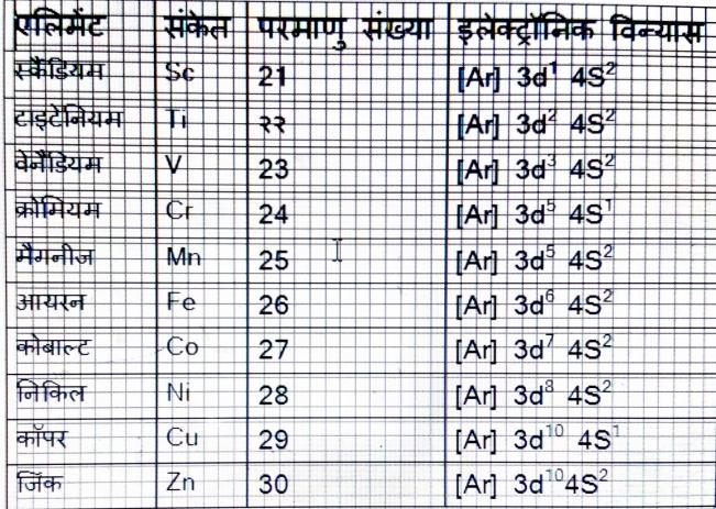 Pratham Sankraman Shreni ke Tatvon ke Gun-प्रथम संक्रमण श्रेणी के तत्वों के गुण